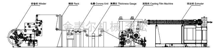 锂电池隔膜生产线 2
