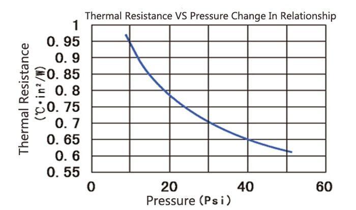 批發矽膠布 絕緣布導熱散熱絕緣防火減震 優質產品 矽膠布矽膠片 4