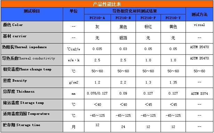 高性能 低熔点 热传导间隙填充材料 相变化界面材料 相变化材料 4