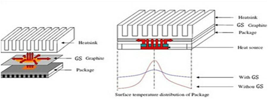 电子CPU散热石墨片  软性导热石墨膜 手机平板散热垫 5