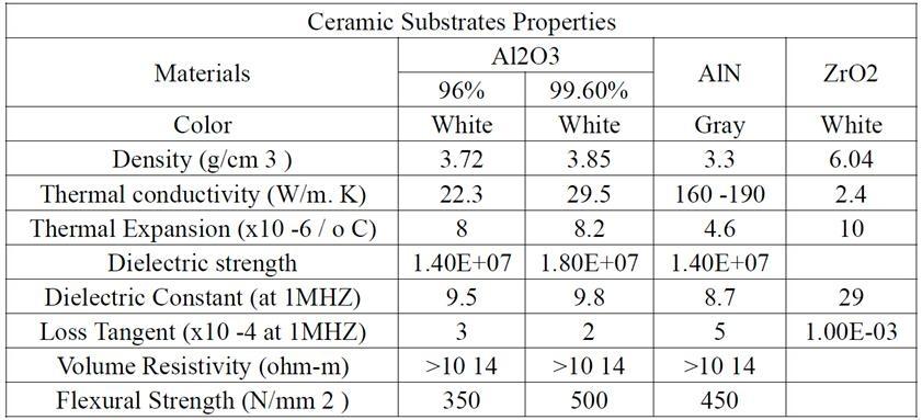 耐高温氮化铝陶瓷垫片高导热氮化铝基片 5