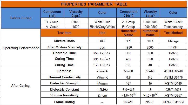 Led 透明灌封胶 电源驱动阻燃导热防水透明灌封胶 4