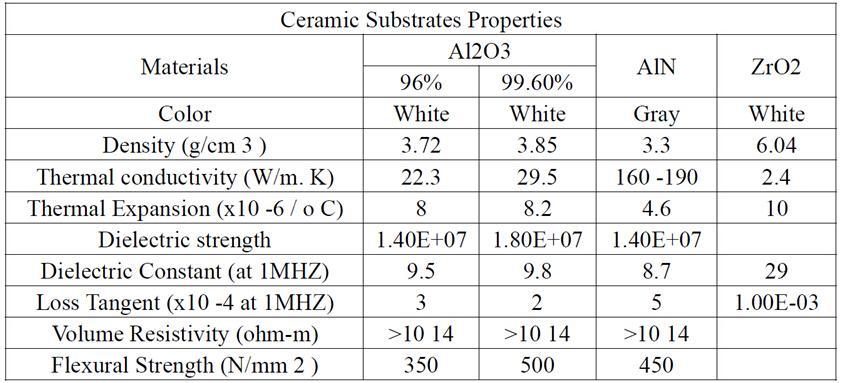 TO-220 14x20mm (1mm/0.635mm) 厚 高导热氮化铝陶瓷片 AIN陶瓷垫片 5