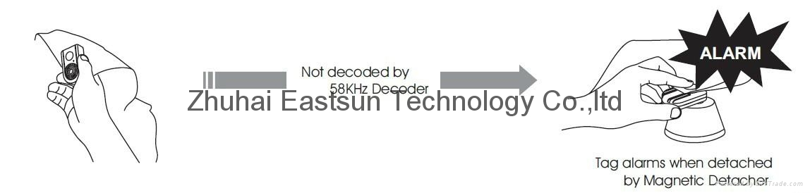 AM 58KHZ声磁防盗系统 生产线DR防盗软标签检测器 4