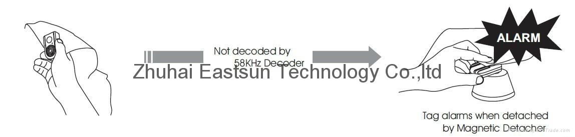 AM 58KHZ聲磁防盜系統 生產線DR防盜軟標籤檢測器 4