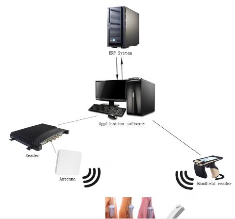 EAS声磁 防盗系统 商品 电子标签 结合 UHF超高频 服装 RFID标签 2