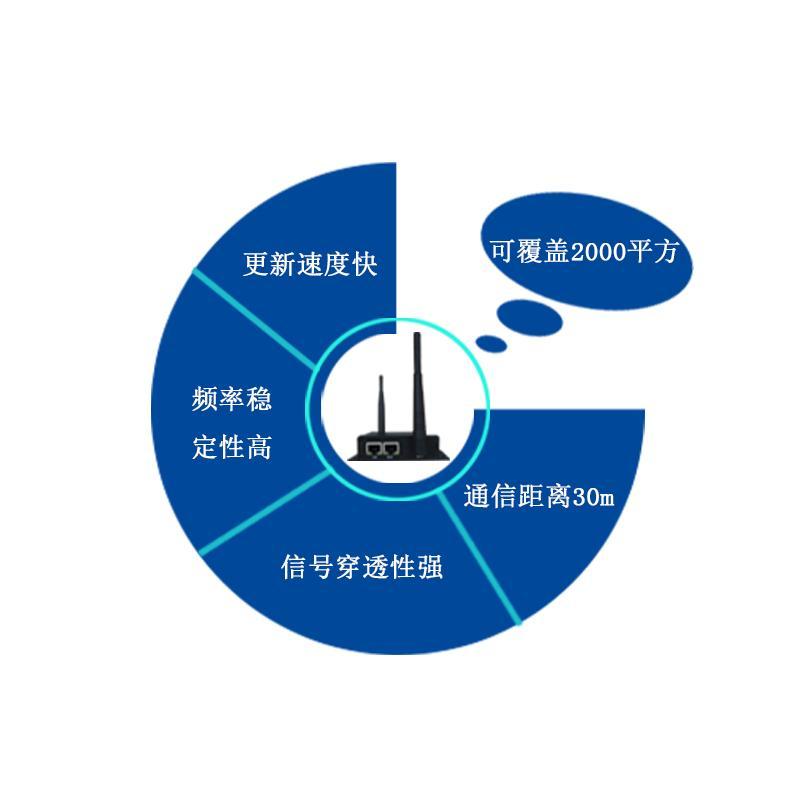 電子價格標籤信號基站 433MHZ無線信號 900平米覆蓋範圍 1