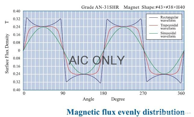 Anisotropic radial magnetized NdFeB ring 2