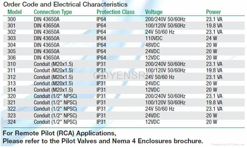 高原RCA3DM電磁先導閥 3