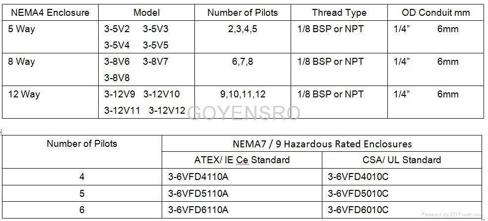 NEMA4  Raintight /NEMA7 / 9 Explosion Proof  Pilot Va  es Enclosures 2