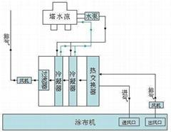 乙醇溶劑回收設備