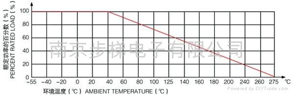 瓷壳水泥线绕电阻器RX27 2