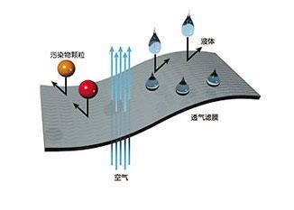 ePTFE车灯防水透气散热膜 3