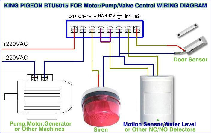 GSM SMS Wireless Remote Gate Garager Door opener and   controller RTU5015  3