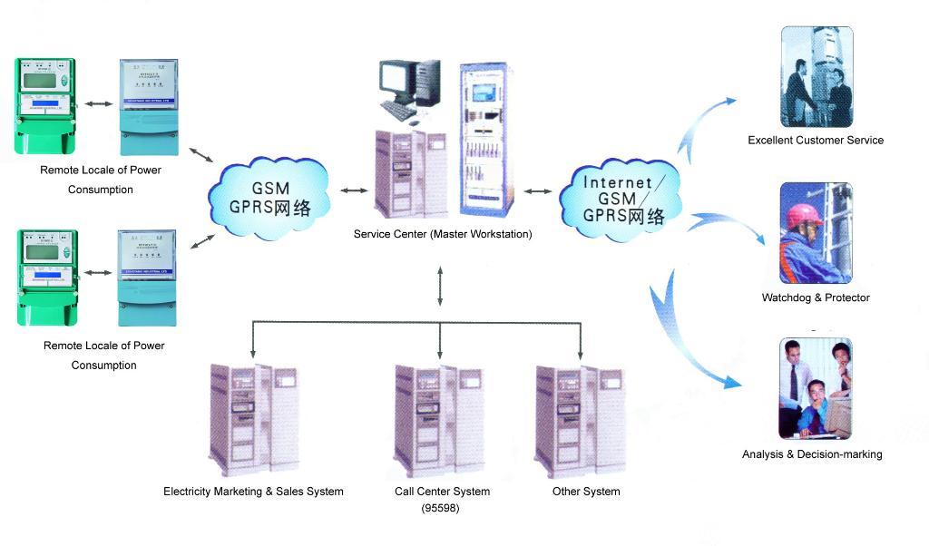 Power Consumption Locale Service & Management