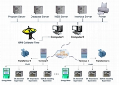 Power Transformation and Distribution Monitoring