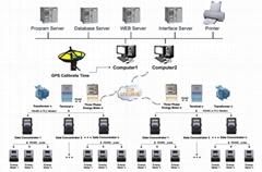 Transformer Substation Remote Centralized Reading