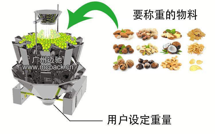 多种物料混合包装机 1