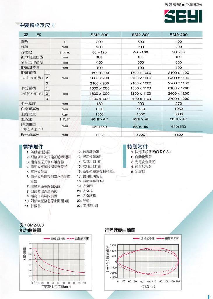 台湾协易冲床 SM2系列 2