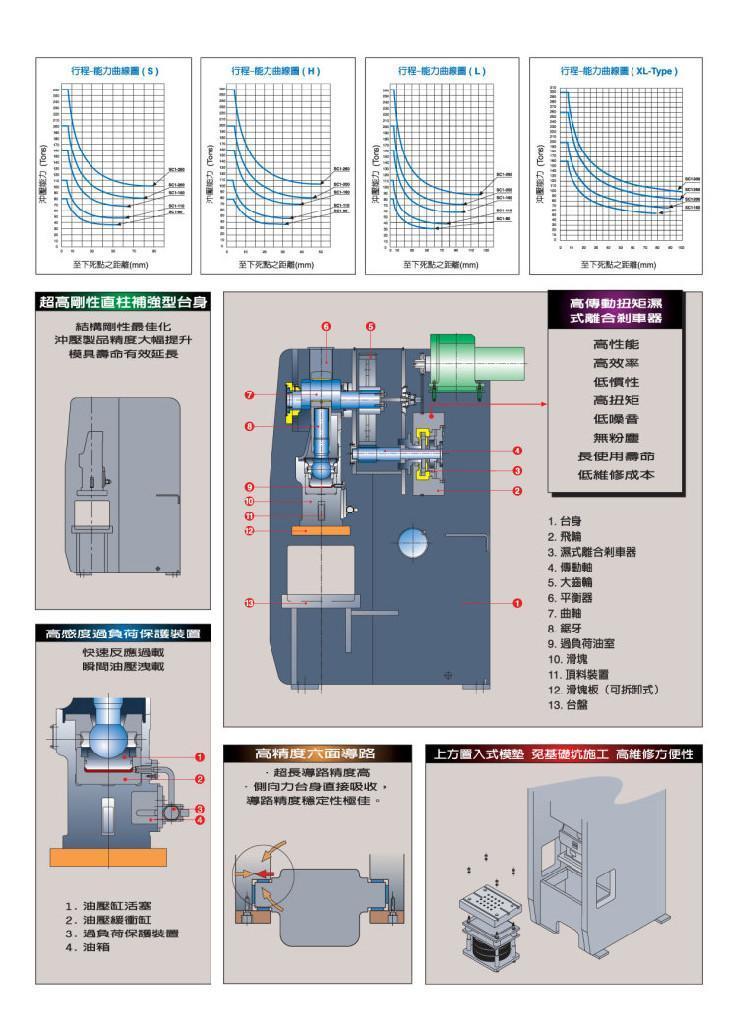宁波金丰冲床 SC1系列 4