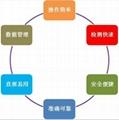 食品安全乾式化學分析儀 3
