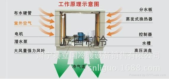 蒸發式水空調 1