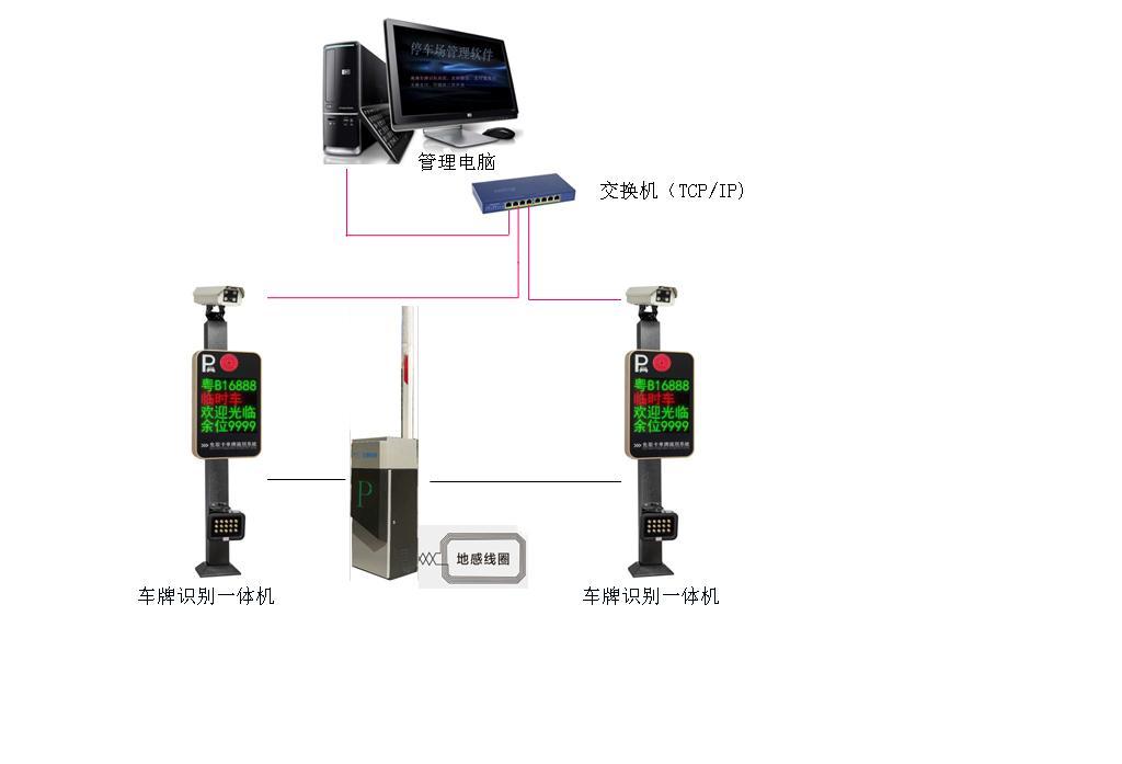 車牌識別系統 3
