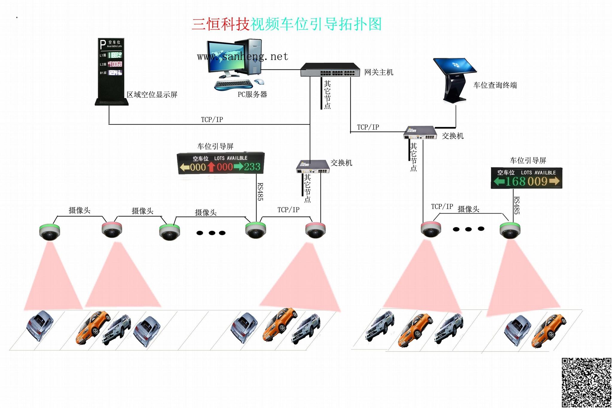 车位引导系统