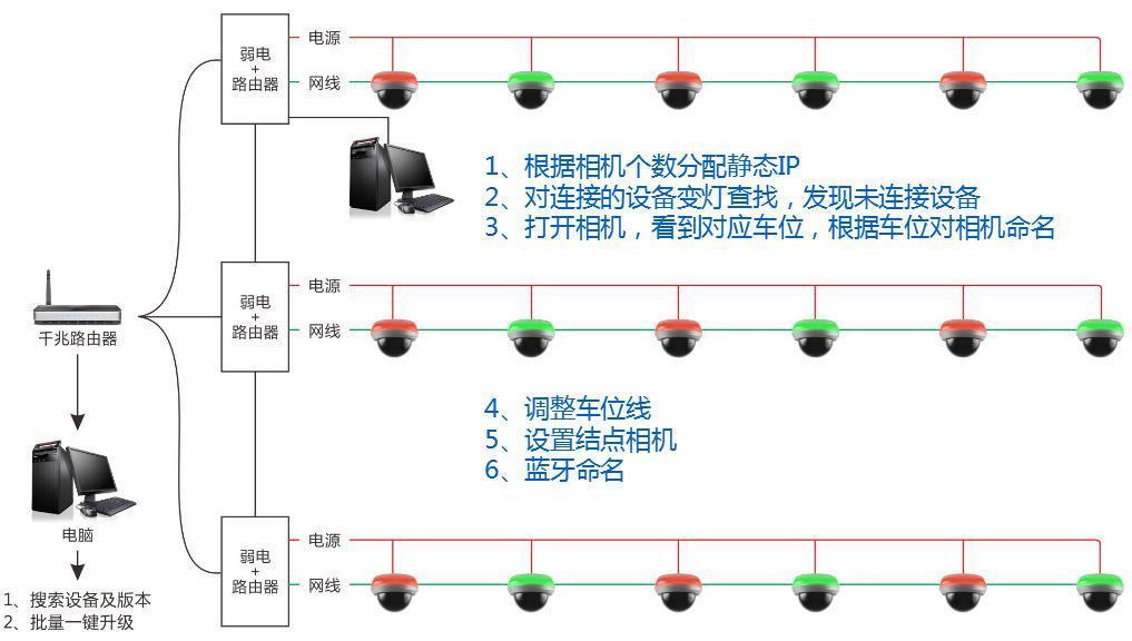 車位引導系統 5