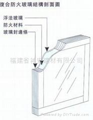 【福建玻璃廠】供應復合防火玻璃