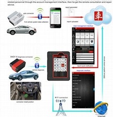 Launch X431 V(X431 Pro) Wifi/Bluetooth Diagnostic Tool On Promotion