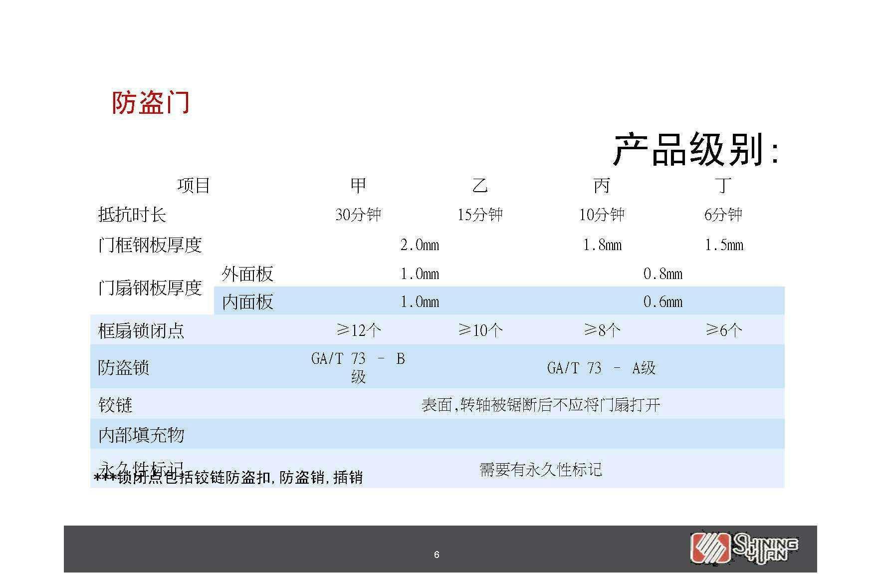 上海軒源非標防盜門 2