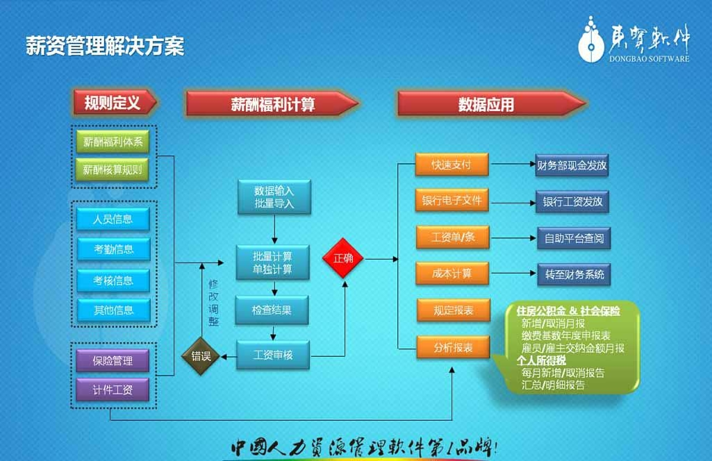 非常好用的惠州人事考勤工资管理系统 4