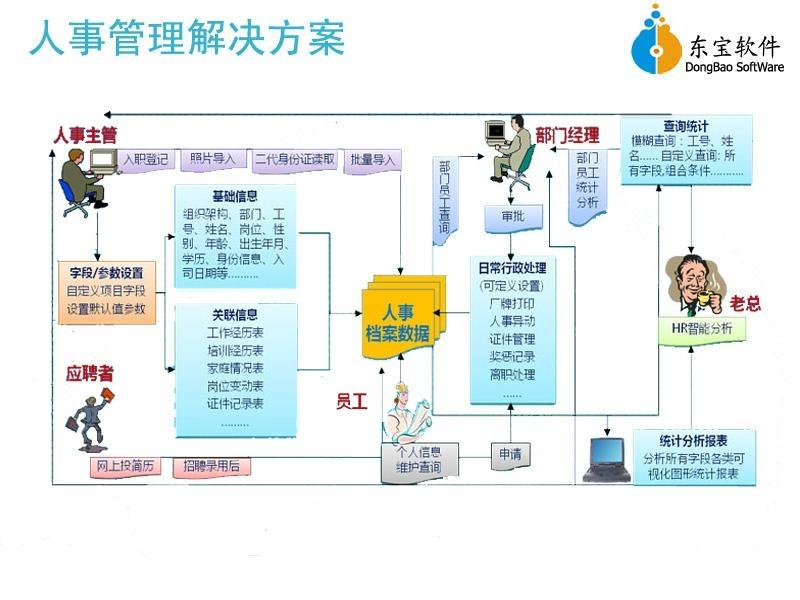河源东宝D1人事考勤管理系统 4