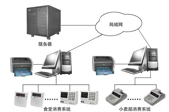 江门饭堂报餐就餐消费管理系统 2