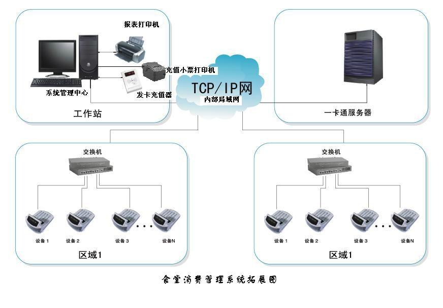 江门饭堂报餐就餐消费管理系统 3