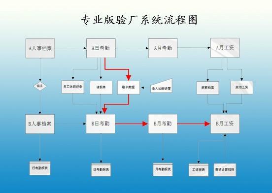 佛山B帐验厂审厂管理系统 2