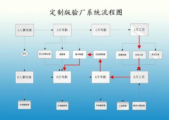 佛山B帐验厂审厂管理系统 3
