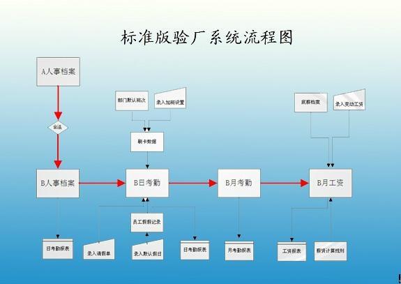 佛山B帐验厂审厂管理系统 4