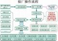 佛山B帐验厂审厂管理系统 5