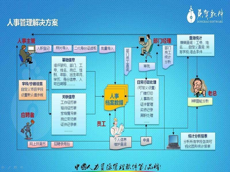 广州人事考勤工资管理系统     4