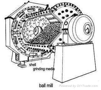 Hot Selling ZD-B2-a grinding ball from zhangqiu 3