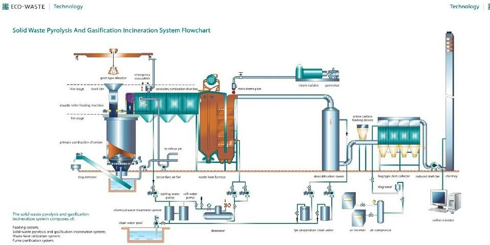Vertical rotary pyrolysis and gasification incineration for Household hazardous waste facility design