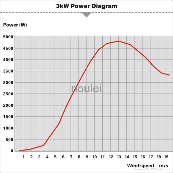 Home-use Hybrid Wind Solar turbine 3kw+900w 4