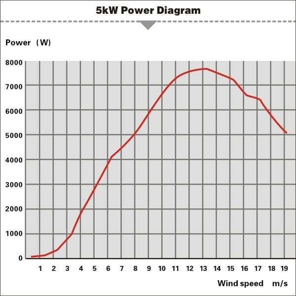 Home-use Hybrid Wind Solar turbine 5kw+1.5kw 5