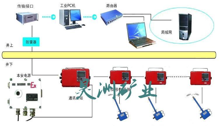 顶板离层在线监测系统 1