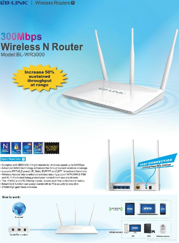 300Mbps wireless router 2  external antennas 1