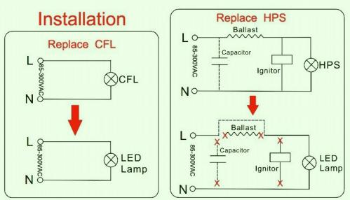 E39/E40 LED Corn Bulb Lights, 80W, Replacement CFL MH HPS Lamp, CE UL DLC  10