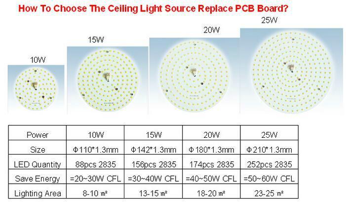 15W LED Ceiling Light Module, Magnet Installation, AC230V, 2700-6500K 3