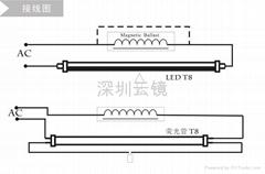 LEDT8灯管